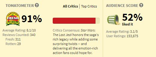 The last Jedi Rotten Tomatoes Rating